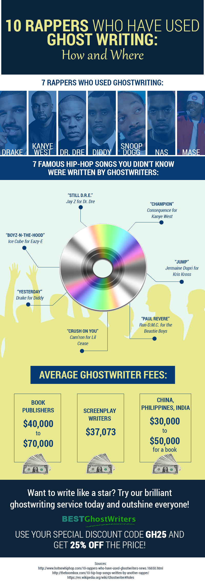 rappers who used ghostwriting