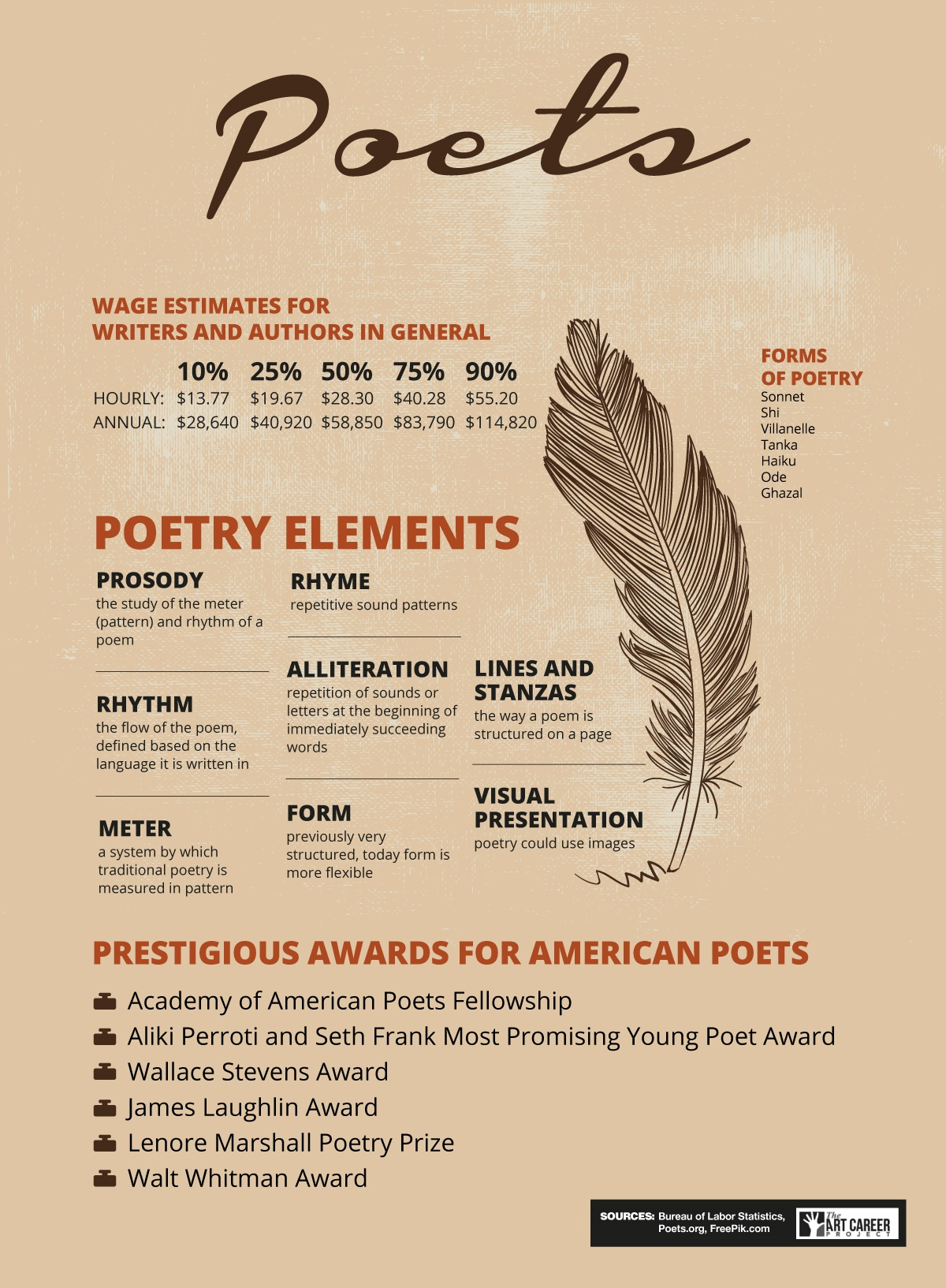 literature essays on poems Political poems use language in a way distinct from rhetoric  political poems  have a tendency to turn into lyricized essays, or editorials,.